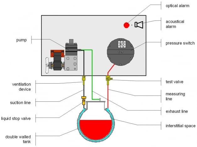 Lækageovervågning med vakuum SGB VL-330